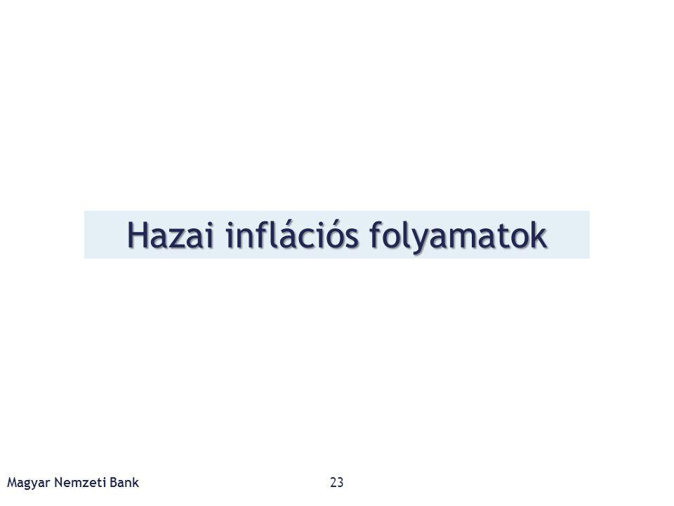 Hazai inflációs folyamatok Magyar Nemzeti Bank23