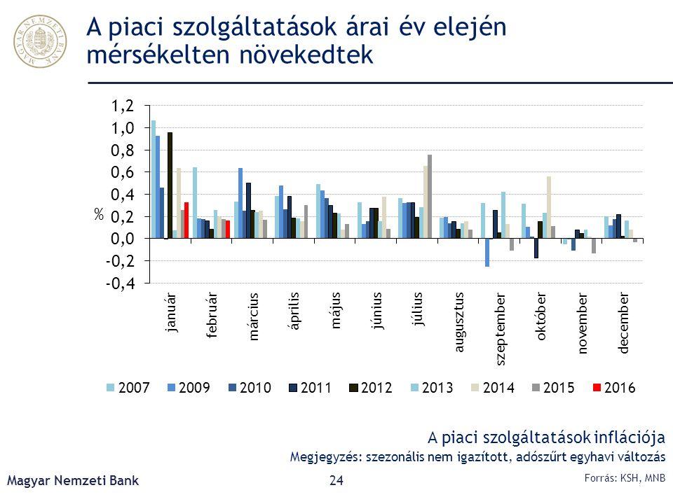 A piaci szolgáltatások árai év elején mérsékelten növekedtek Magyar Nemzeti Bank24 Forrás: KSH, MNB A piaci szolgáltatások inflációja Megjegyzés: szez