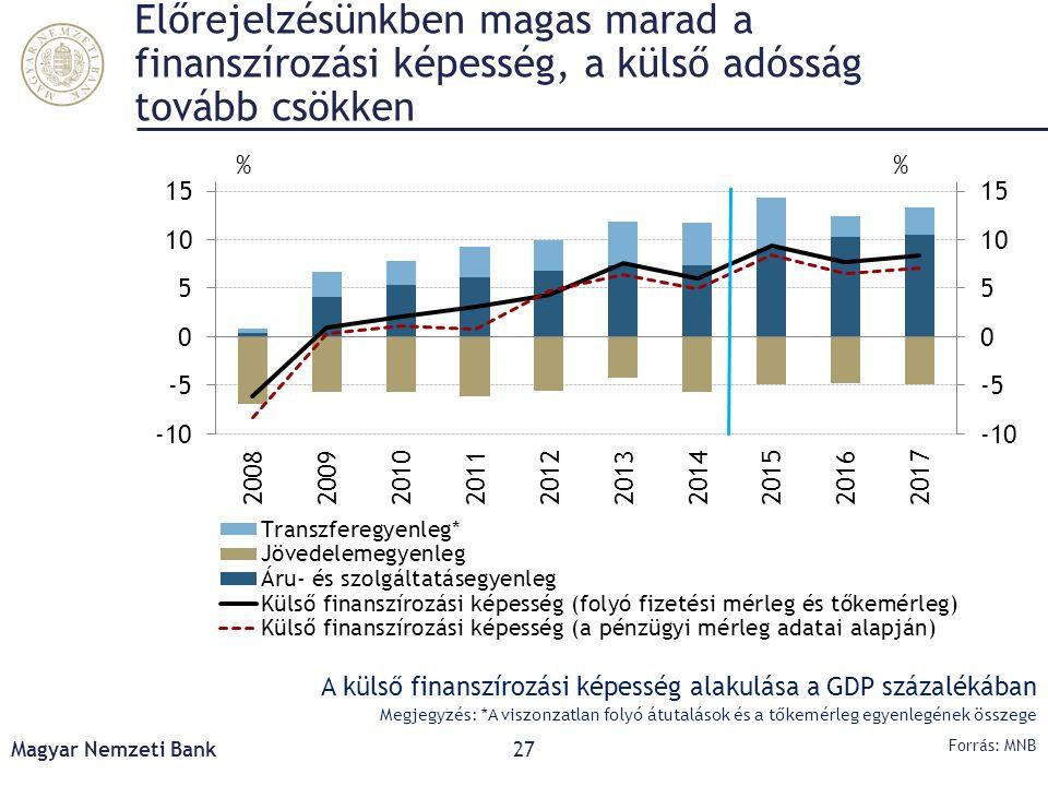 Előrejelzésünkben magas marad a finanszírozási képesség, a külső adósság tovább csökken Magyar Nemzeti Bank27 Forrás: MNB A külső finanszírozási képes