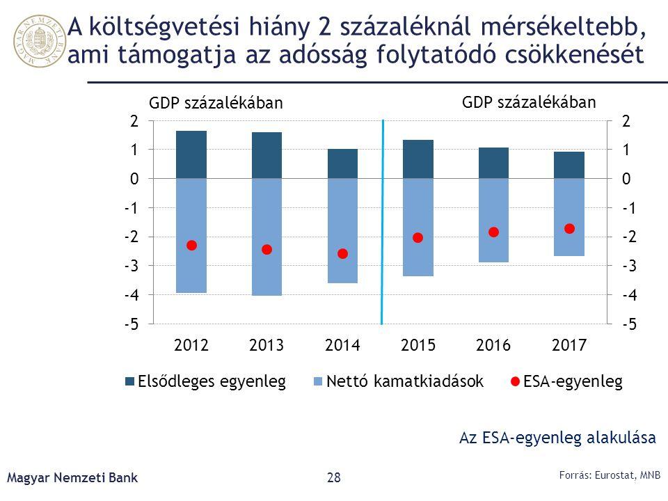 A költségvetési hiány 2 százaléknál mérsékeltebb, ami támogatja az adósság folytatódó csökkenését Magyar Nemzeti Bank28 Forrás: Eurostat, MNB Az ESA-e