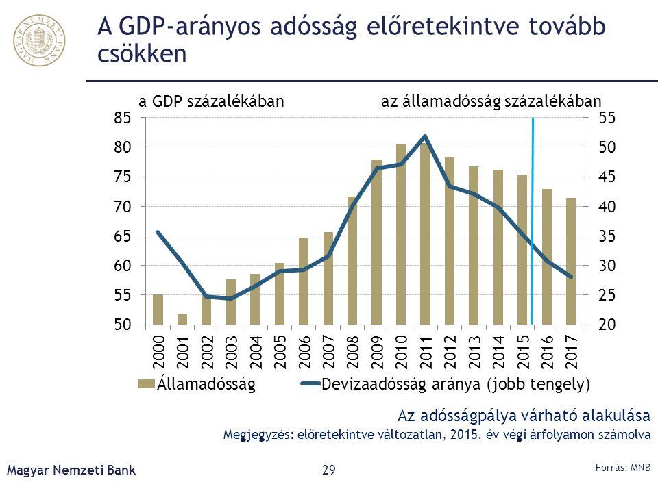 A GDP-arányos adósság előretekintve tovább csökken Magyar Nemzeti Bank29 Forrás: MNB Az adósságpálya várható alakulása Megjegyzés: előretekintve válto