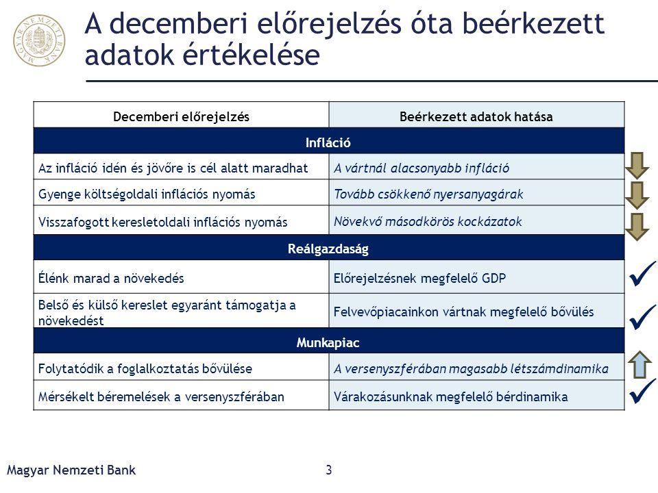 A decemberi előrejelzés óta beérkezett adatok értékelése Decemberi előrejelzésBeérkezett adatok hatása Infláció Az infláció idén és jövőre is cél alat