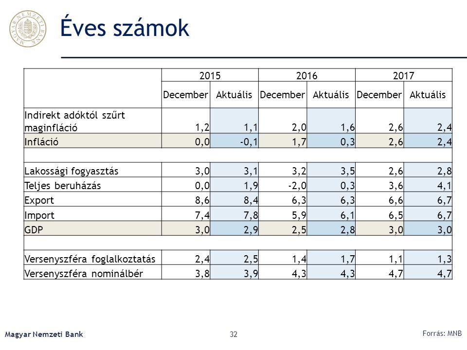 Éves számok Magyar Nemzeti Bank32 Forrás: MNB 201520162017 DecemberAktuálisDecemberAktuálisDecemberAktuális Indirekt adóktól szűrt maginfláció1,21,12,