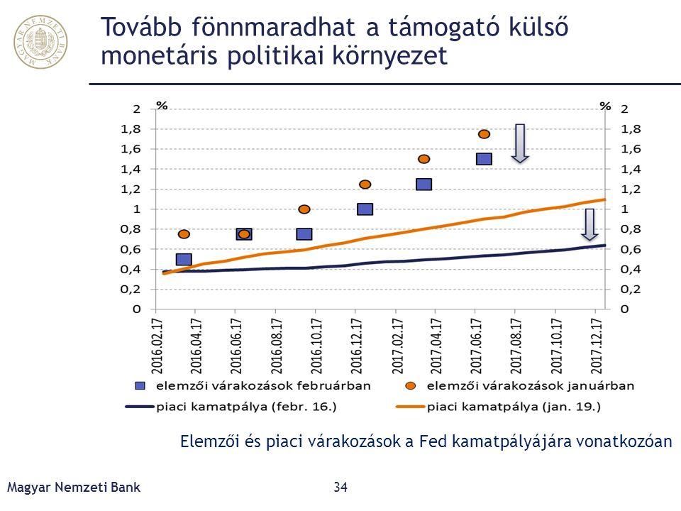 Tovább fönnmaradhat a támogató külső monetáris politikai környezet Magyar Nemzeti Bank34 Elemzői és piaci várakozások a Fed kamatpályájára vonatkozóan