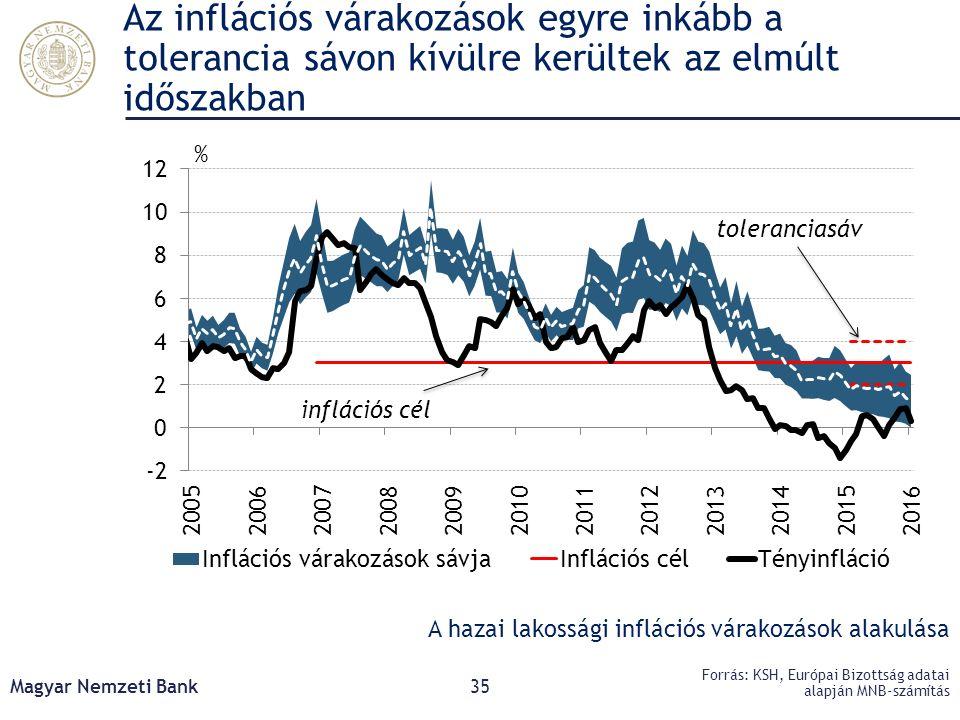 Az inflációs várakozások egyre inkább a tolerancia sávon kívülre kerültek az elmúlt időszakban Magyar Nemzeti Bank35 Forrás: KSH, Európai Bizottság ad