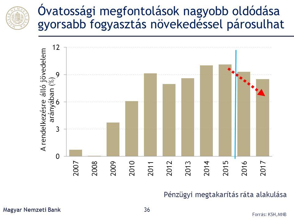 Óvatossági megfontolások nagyobb oldódása gyorsabb fogyasztás növekedéssel párosulhat Magyar Nemzeti Bank36 Forrás: KSH,MNB Pénzügyi megtakarítás ráta