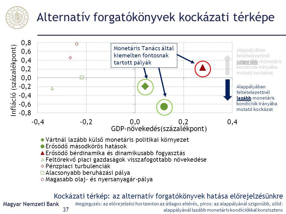 Alternatív forgatókönyvek kockázati térképe Magyar Nemzeti Bank 37 Kockázati térkép: az alternatív forgatókönyvek hatása előrejelzésünkre Megjegyzés: