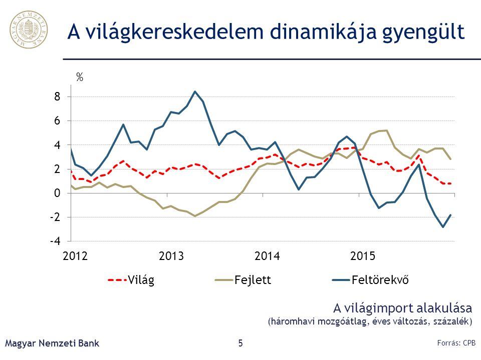 Magyar Nemzeti Bank5 A világkereskedelem dinamikája gyengült Forrás: CPB A világimport alakulása (háromhavi mozgóátlag, éves változás, százalék)