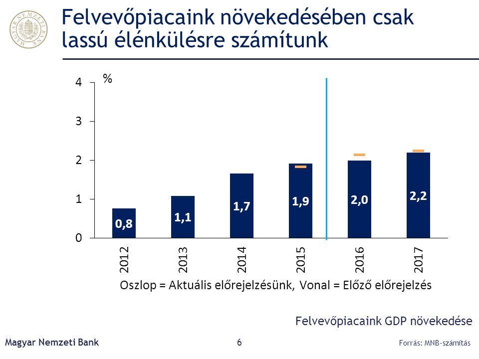 Előrejelzésünkben magas marad a finanszírozási képesség, a külső adósság tovább csökken Magyar Nemzeti Bank27 Forrás: MNB A külső finanszírozási képesség alakulása a GDP százalékában Megjegyzés: *A viszonzatlan folyó átutalások és a tőkemérleg egyenlegének összege