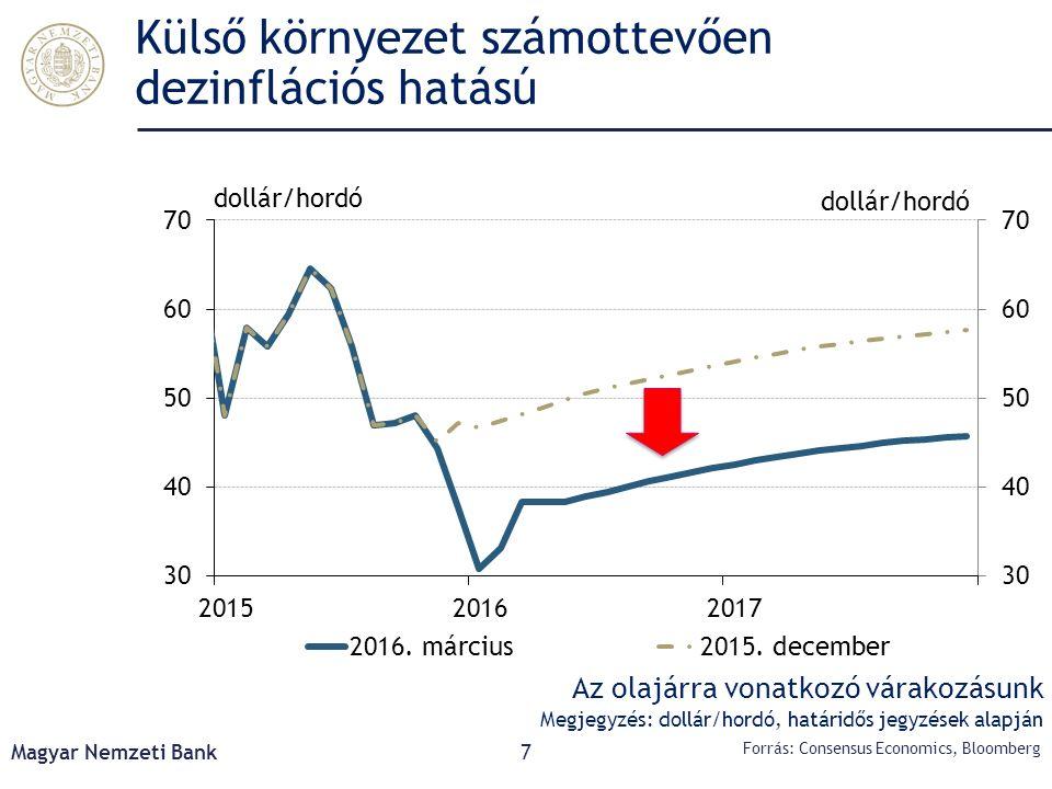 Külső környezet számottevően dezinflációs hatású Magyar Nemzeti Bank7 Forrás: Consensus Economics, Bloomberg Az olajárra vonatkozó várakozásunk Megjeg