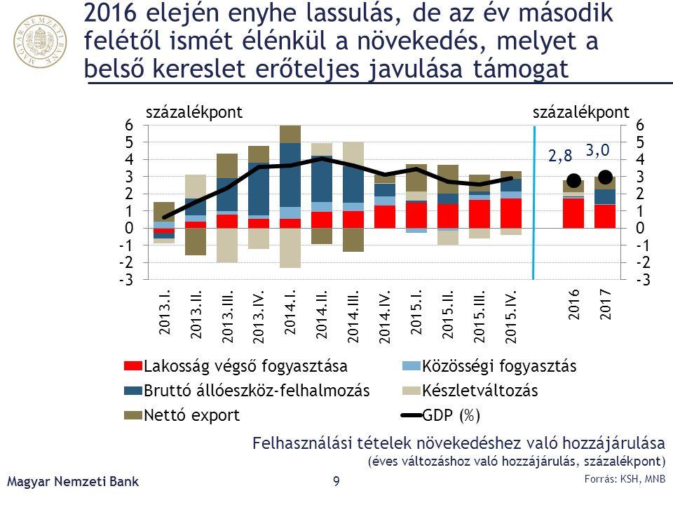 A szolgáltatások bővülése járul hozzá leginkább a kibocsátás növekedéséhez Magyar Nemzeti Bank10 Forrás: KSH, MNB A főbb nemzetgazdasági szektorok kibocsátásának a GDP-növekedéshez való hozzájárulása (éves változáshoz való hozzájárulás, százalékpont)