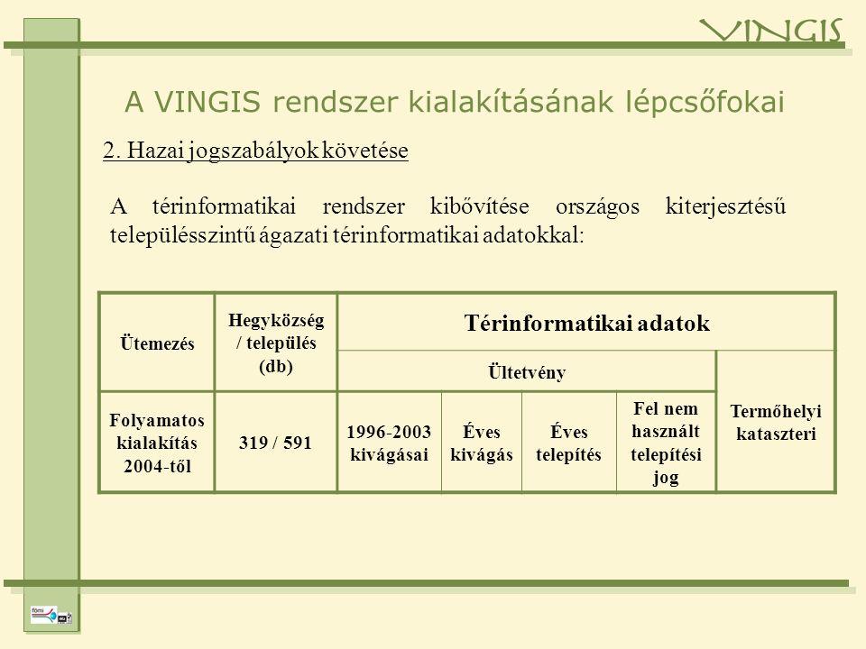 A VINGIS rendszer kialakításának lépcsőfokai 2.