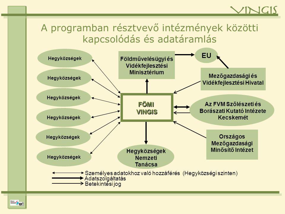 A programban résztvevő intézmények közötti kapcsolódás és adatáramlás Hegyközségek Nemzeti Tanácsa EU FÖMI VINGIS Mezőgazdasági és Vidékfejlesztési Hivatal Az FVM Szőlészeti és Borászati Kutató Intézete Kecskemét Földművelésügyi és Vidékfejlesztési Minisztérium Országos Mezőgazdasági Minősítő Intézet Személyes adatokhoz való hozzáférés (Hegyközségi szinten) Adatszolgáltatás Betekintési jog Hegyközségek