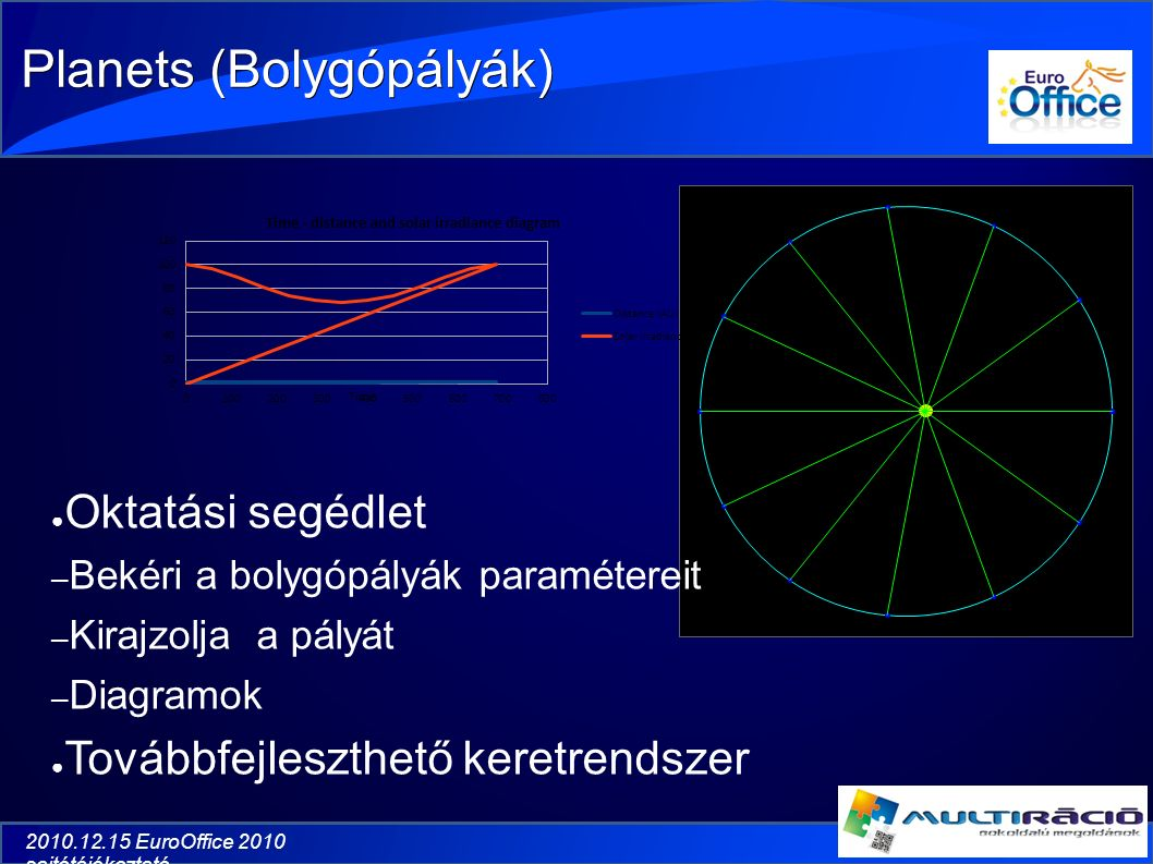 2010.12.15 EuroOffice 2010 sajtótájékoztató Planets (Bolygópályák) ● Oktatási segédlet – Bekéri a bolygópályák paramétereit – Kirajzolja a pályát – Diagramok ● Továbbfejleszthető keretrendszer