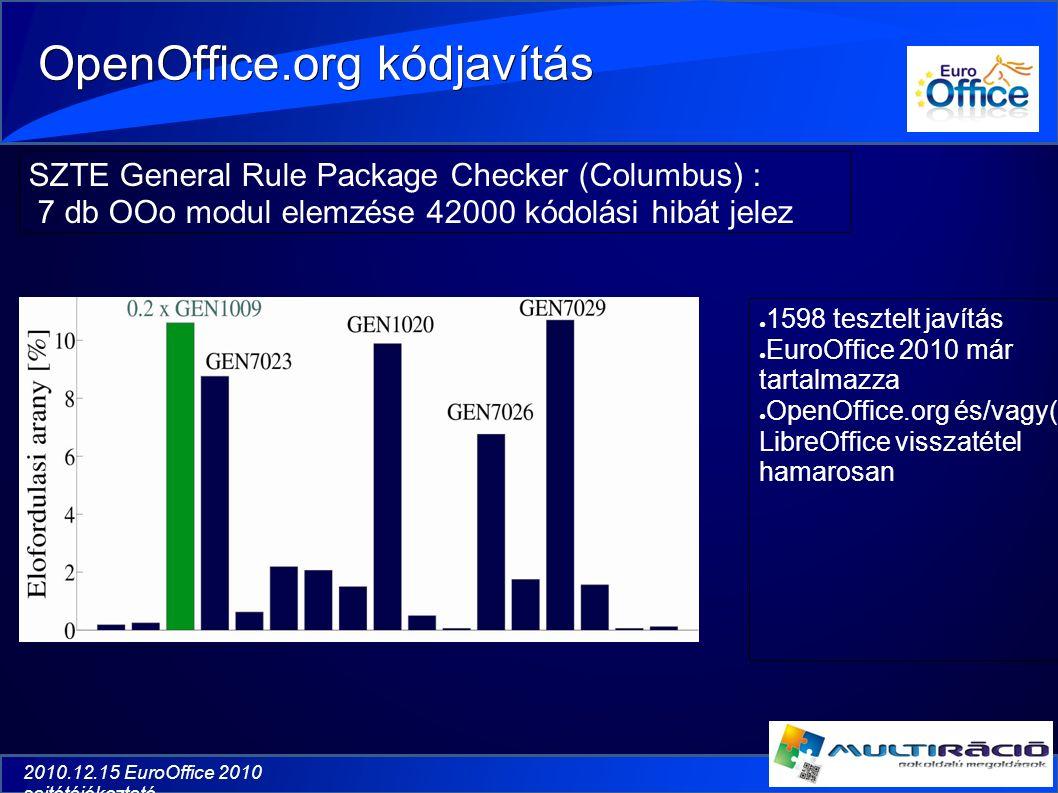 2010.12.15 EuroOffice 2010 sajtótájékoztató OpenOffice.org kódjavítás ● 1598 tesztelt javítás ● EuroOffice 2010 már tartalmazza ● OpenOffice.org és/vagy( ) LibreOffice visszatétel hamarosan SZTE General Rule Package Checker (Columbus) : 7 db OOo modul elemzése 42000 kódolási hibát jelez
