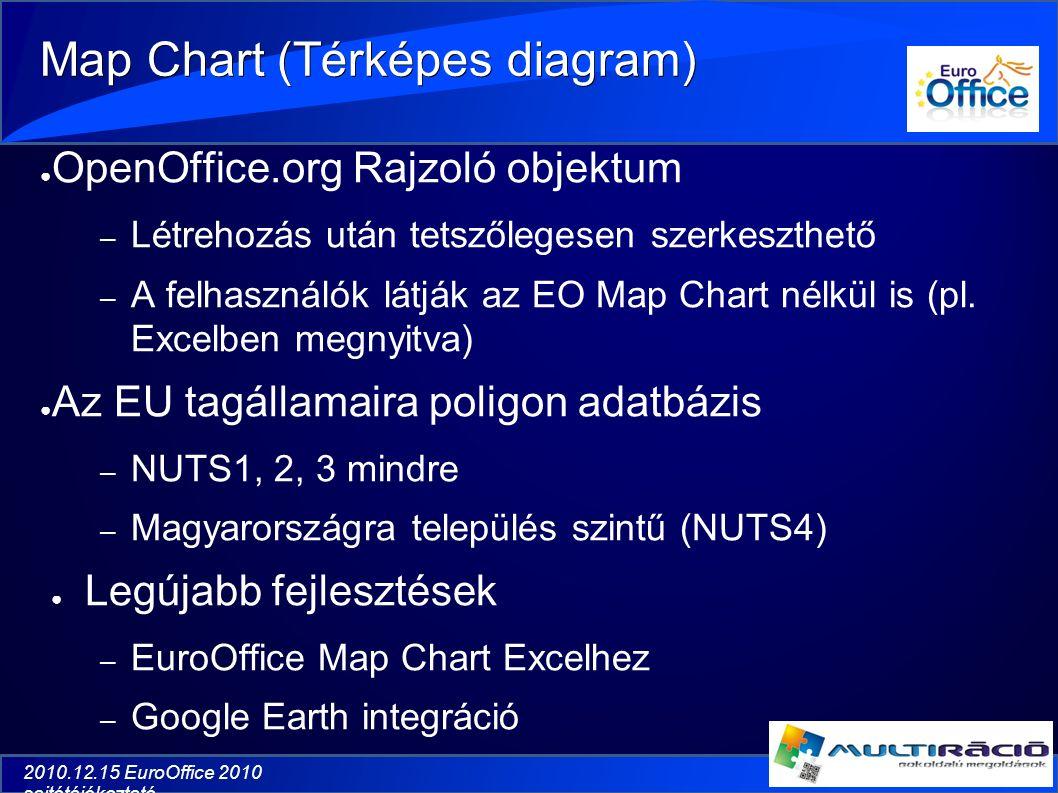 2010.12.15 EuroOffice 2010 sajtótájékoztató Map Chart (Térképes diagram) ● OpenOffice.org Rajzoló objektum – Létrehozás után tetszőlegesen szerkeszthető – A felhasználók látják az EO Map Chart nélkül is (pl.