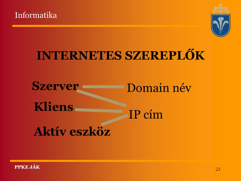 23 INTERNETES SZEREPLŐK Szerver Kliens Aktív eszköz IP cím Domain név Informatika PPKE JÁK