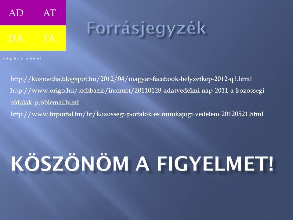 ADAT DATA http://kozmedia.blogspot.hu/2012/04/magyar-facebook-helyzetkep-2012-q1.html http://www.origo.hu/techbazis/internet/20110128-adatvedelmi-nap-2011-a-kozossegi- oldalak-problemai.html http://www.hrportal.hu/hr/kozossegi-portalok-es-munkajogi-vedelem-20120521.html KÖSZÖNÖM A FIGYELMET!