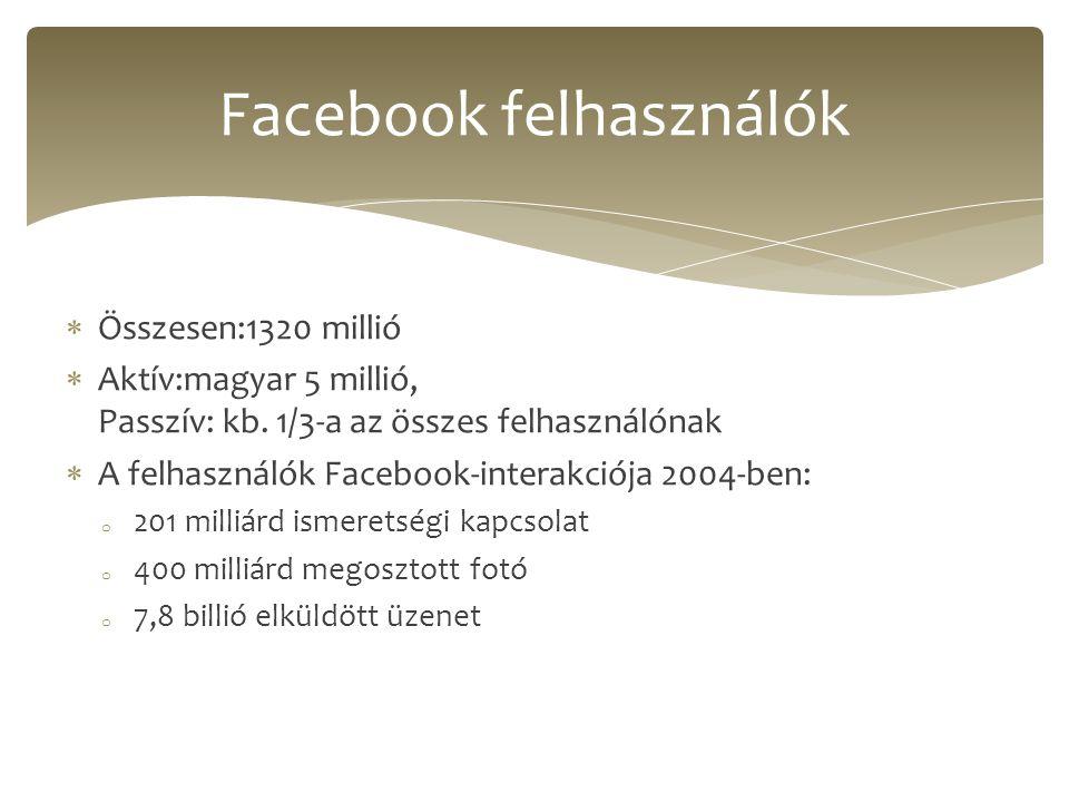  Összesen:1320 millió  Aktív:magyar 5 millió, Passzív: kb. 1/3-a az összes felhasználónak  A felhasználók Facebook-interakciója 2004-ben: o 201 mil