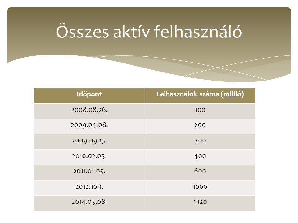 IdőpontFelhasználók száma (millió) 2008.08.26.100 2009.04.08.200 2009.09.15.300 2010.02.05.400 2011.01.05.600 2012.10.1.1000 2014.03.08.1320 Összes ak