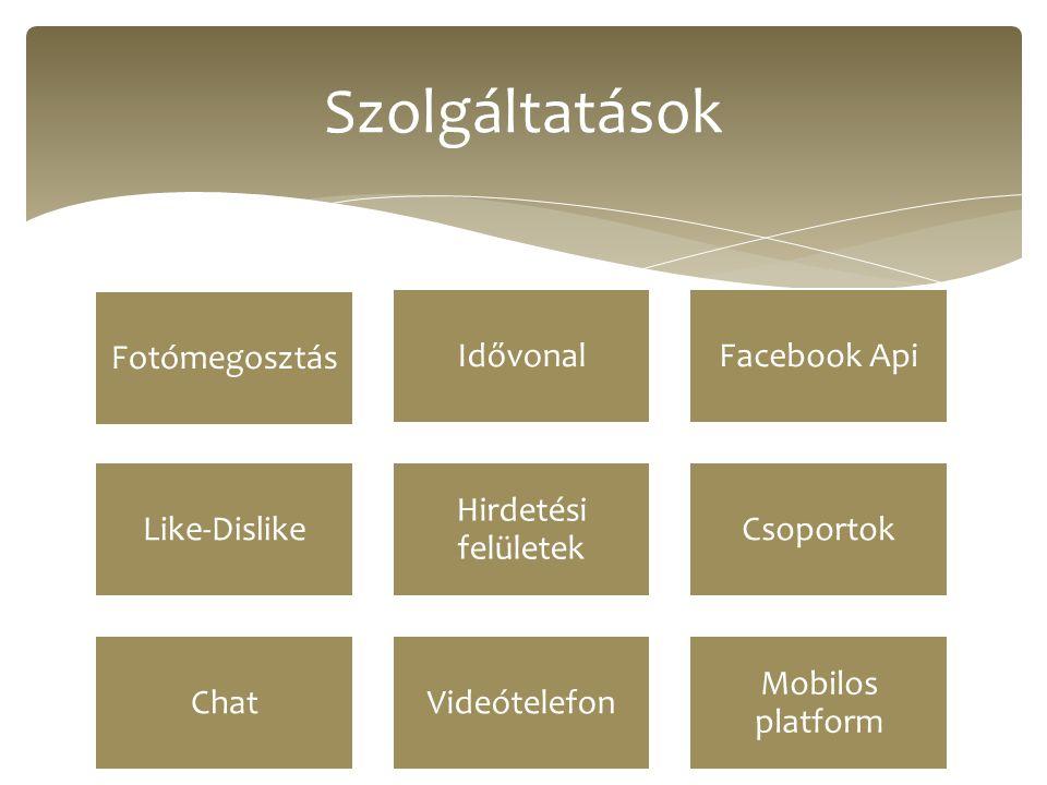 Szolgáltatások Fotómegosztás IdővonalFacebook Api Like-Dislike Hirdetési felületek Csoportok ChatVideótelefon Mobilos platform