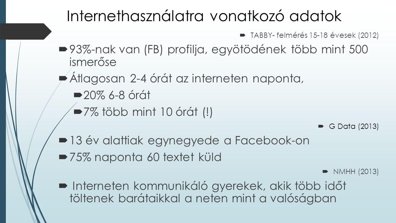 Internethasználatra vonatkozó adatok  TABBY- felmérés 15-18 évesek (2012)  93%-nak van (FB) profilja, egyötödének több mint 500 ismerőse  Átlagosan 2-4 órát az interneten naponta,  20% 6-8 órát  7% több mint 10 órát (!)  G Data (2013)  13 év alattiak egynegyede a Facebook-on  75% naponta 60 textet küld  NMHH (2013)  Interneten kommunikáló gyerekek, akik több időt töltenek barátaikkal a neten mint a valóságban