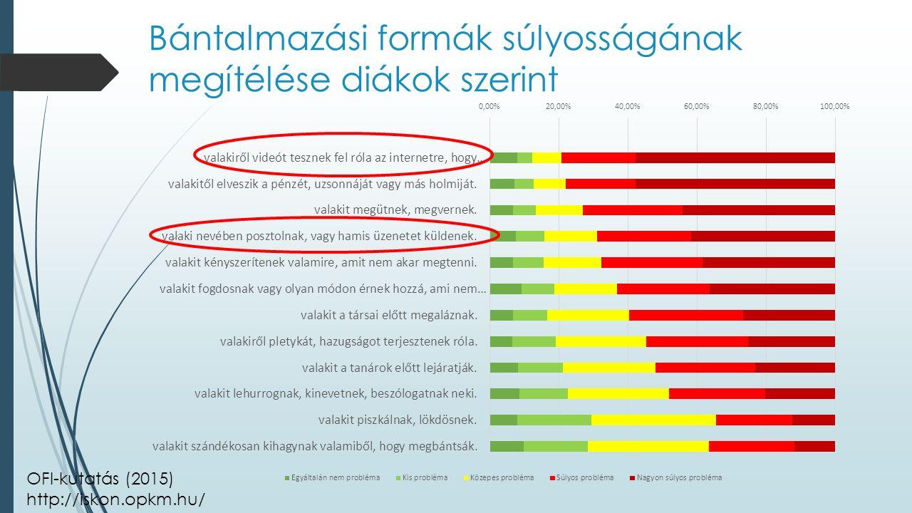 Bántalmazási formák súlyosságának megítélése diákok szerint OFI-kutatás (2015) http://iskon.opkm.hu/