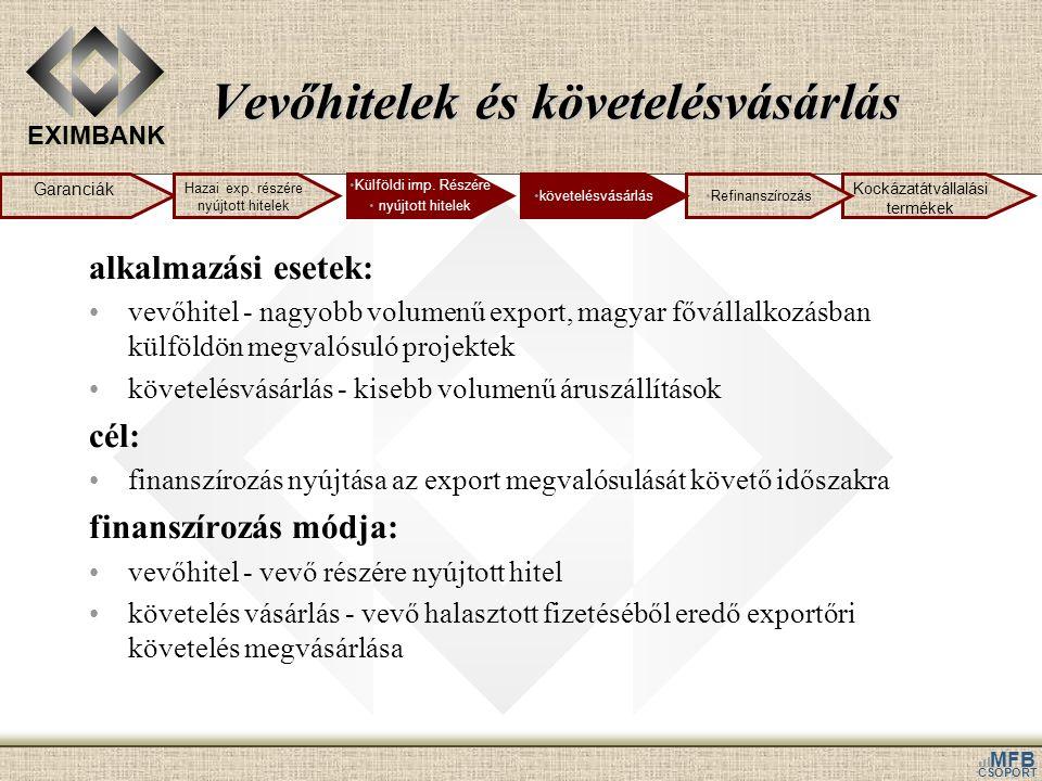 EXIMBANK MFB CSOPORT Vevőhitelek és követelésvásárlás alkalmazási esetek: vevőhitel - nagyobb volumenű export, magyar fővállalkozásban külföldön megvalósuló projektek követelésvásárlás - kisebb volumenű áruszállítások cél: finanszírozás nyújtása az export megvalósulását követő időszakra finanszírozás módja: vevőhitel - vevő részére nyújtott hitel követelés vásárlás - vevő halasztott fizetéséből eredő exportőri követelés megvásárlása Garanciák Kockázatátvállalási termékek Hazai exp.