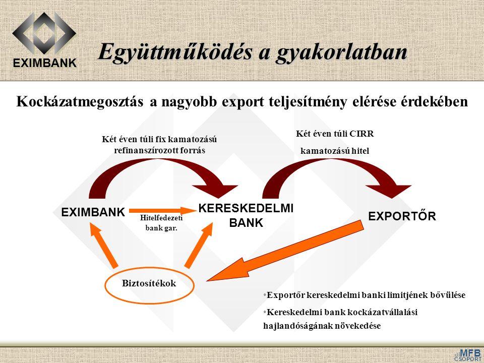 EXIMBANK MFB CSOPORT Együttműködés a gyakorlatban EXPORTŐR KERESKEDELMI BANK EXIMBANK Két éven túli fix kamatozású refinanszírozott forrás Két éven tú