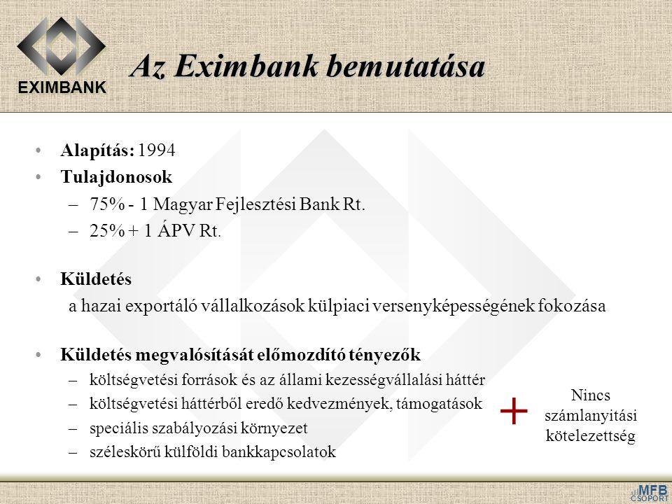 EXIMBANK MFB CSOPORT Az Eximbank bemutatása Alapítás: 1994 Tulajdonosok –75% - 1 Magyar Fejlesztési Bank Rt. –25% + 1 ÁPV Rt. Küldetés a hazai exportá