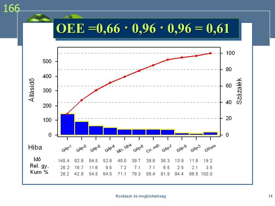 OEE =0,66 · 0,96 · 0,96 = 0,61 166 14Kockázat és megbízhatóság