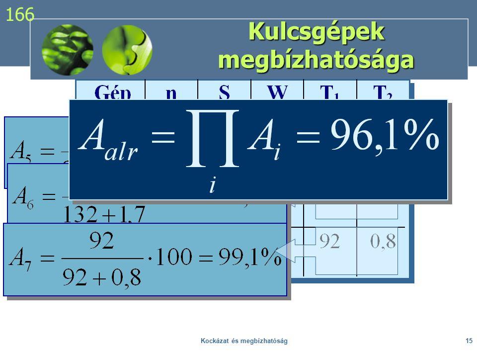 Kulcsgépek megbízhatósága 166 15Kockázat és megbízhatóság