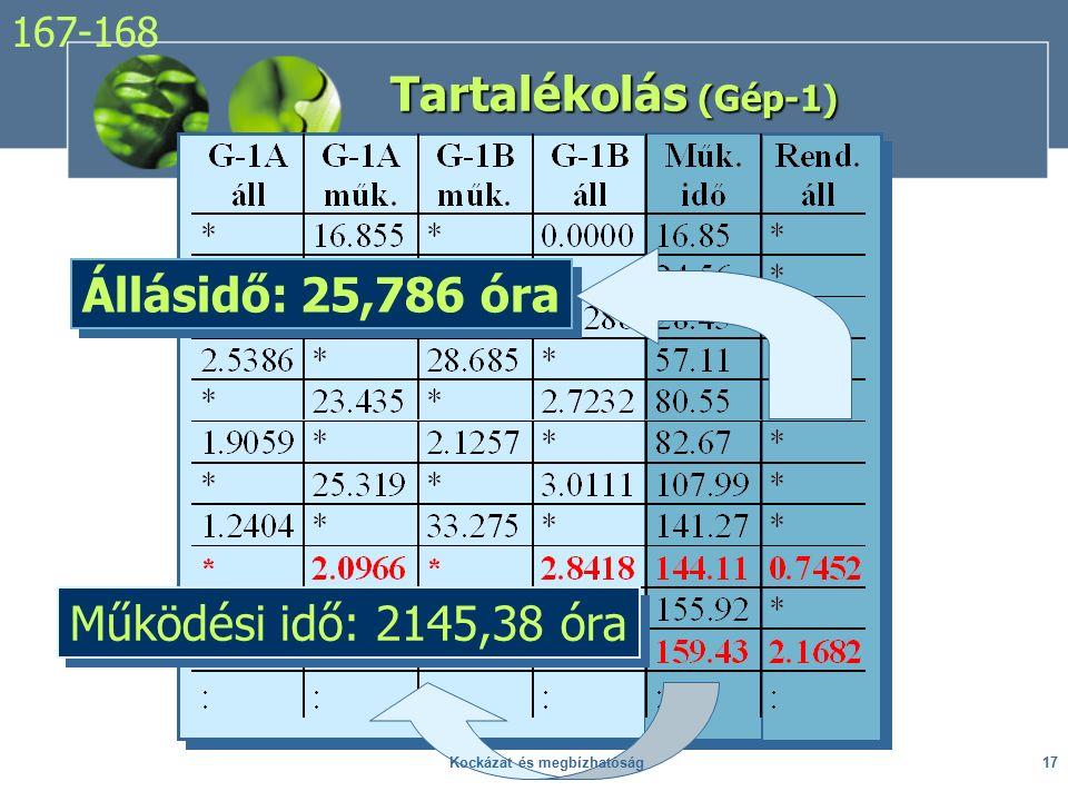 Tartalékolás (Gép-1) Működési idő: 2145,38 óra Állásidő: 25,786 óra 167-168 17Kockázat és megbízhatóság
