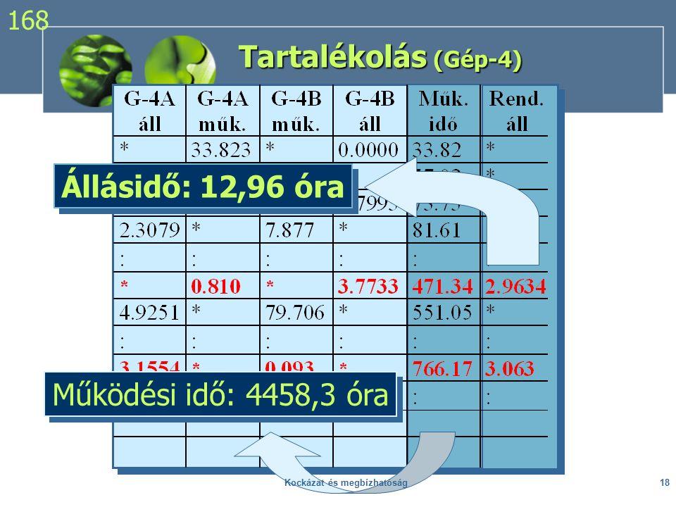 Tartalékolás (Gép-4) Működési idő: 4458,3 óra Állásidő: 12,96 óra 168 18Kockázat és megbízhatóság