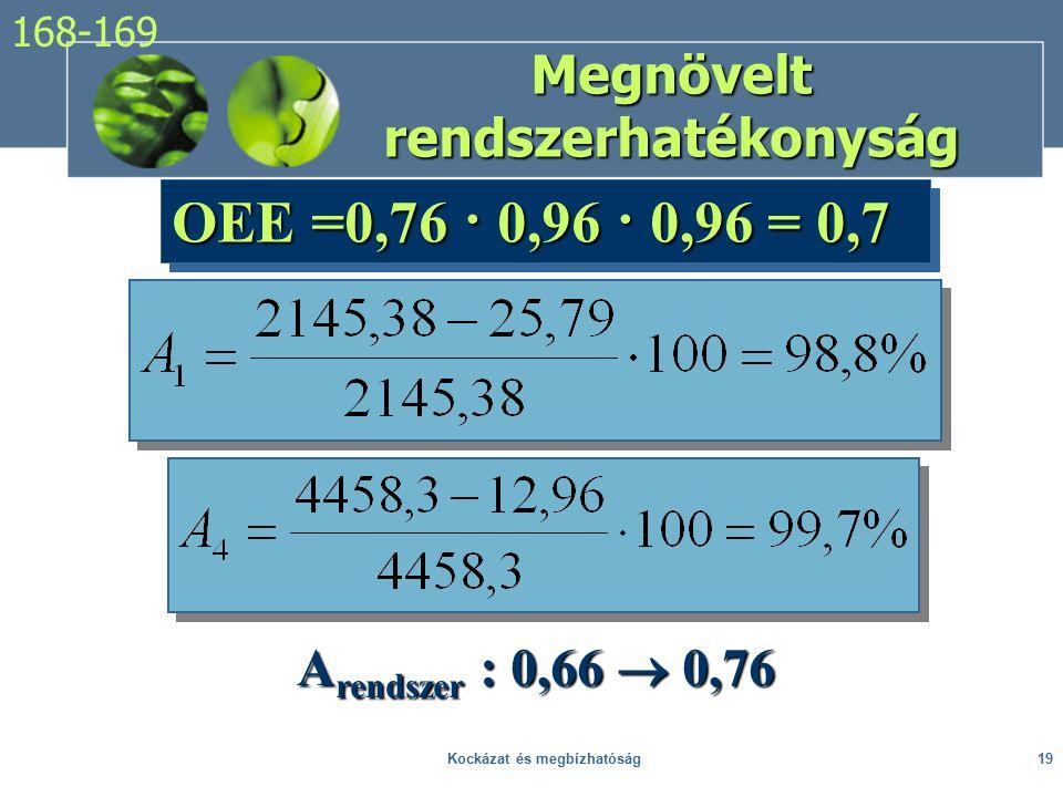 Megnövelt rendszerhatékonyság OEE =0,76 · 0,96 · 0,96 = 0,7 A rendszer : 0,66  0,76 168-169 19Kockázat és megbízhatóság