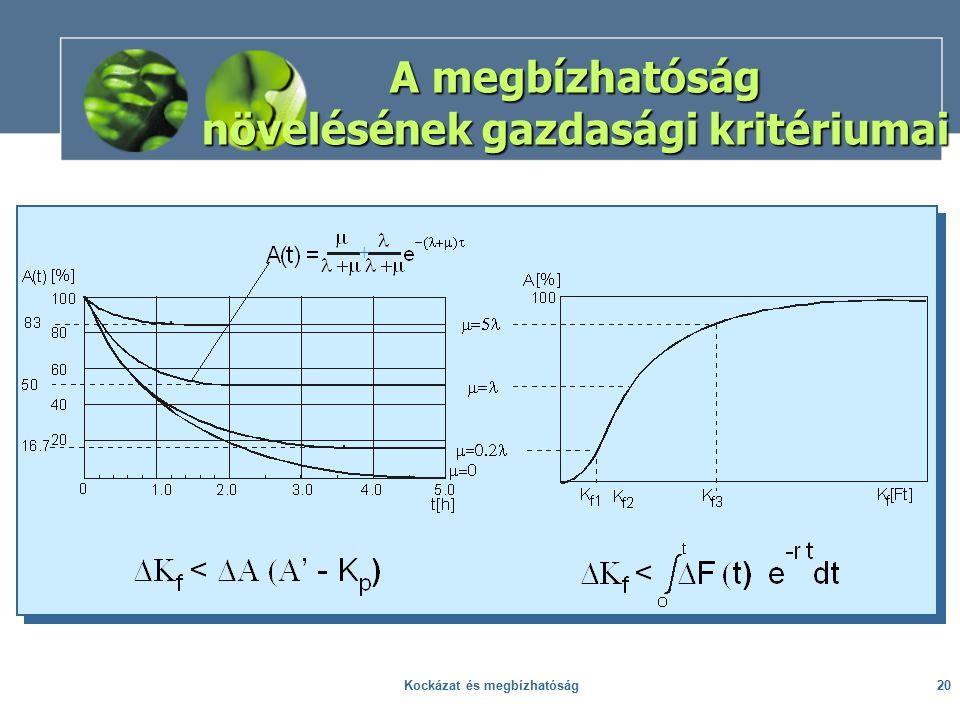 A megbízhatóság növelésének gazdasági kritériumai + 20Kockázat és megbízhatóság