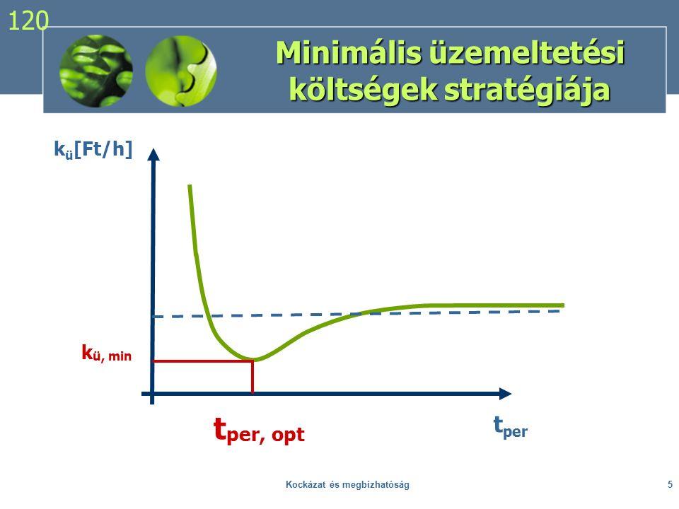 Kockázat és megbízhatóság5 k ü [Ft/h] k ü, min t per, opt t per Minimális üzemeltetési költségek stratégiája 120