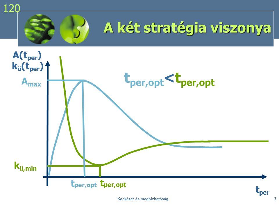 Kockázat és megbízhatóság7 A két stratégia viszonya t per,opt t per A(t per ) k ü (t per ) k ü,min A max t per,opt t per,opt <t per,opt 120
