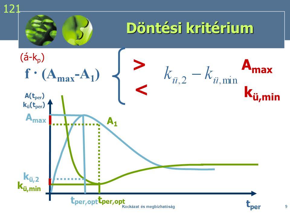 Kockázat és megbízhatóság9 Döntési kritérium f · (A max -A 1 ) t per,opt t per A(t per ) k ü (t per ) k ü,min A max t per,opt A1A1 k ü,2 (á-k p ) > A max < k ü,min 121