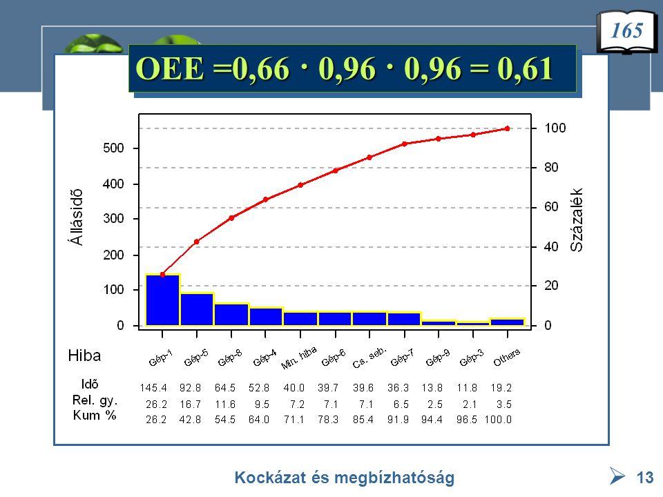  OEE =0,66 · 0,96 · 0,96 = 0,61 Kockázat és megbízhatóság13 165