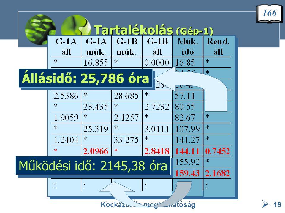  Tartalékolás (Gép-1) Kockázat és megbízhatóság16 Működési idő: 2145,38 óra Állásidő: 25,786 óra 166