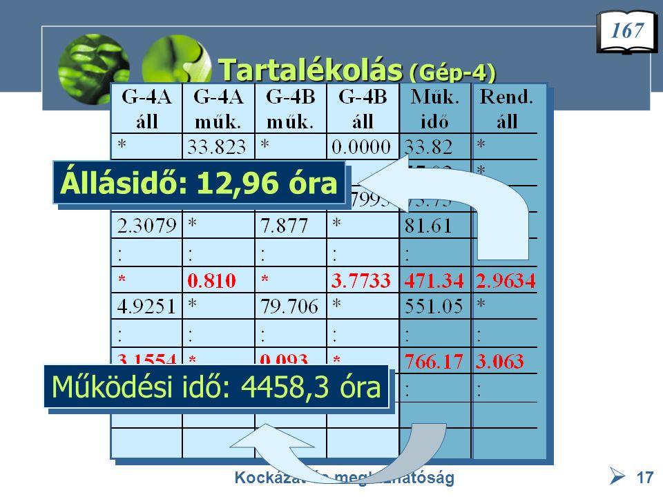  Tartalékolás (Gép-4) Kockázat és megbízhatóság17 Működési idő: 4458,3 óra Állásidő: 12,96 óra 167