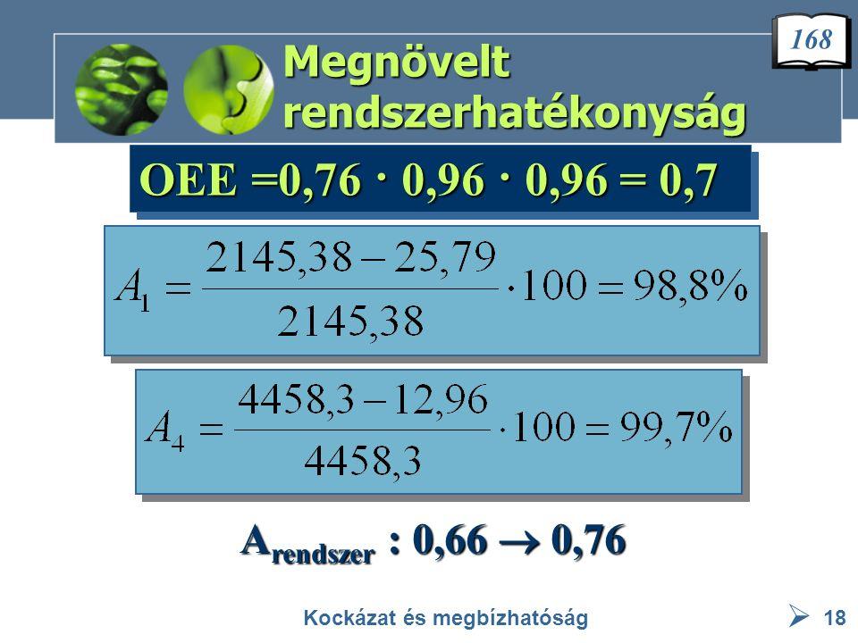  Megnövelt rendszerhatékonyság Kockázat és megbízhatóság18 OEE =0,76 · 0,96 · 0,96 = 0,7 A rendszer : 0,66  0,76 168
