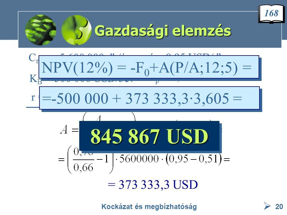  Gazdasági elemzés Kockázat és megbízhatóság20 C régi = 5 600 000 db/év á = 0,95 USD/db k p = 0,51 USD/db K B = 500 000 USD/5év r = 12 % = 373 333,3