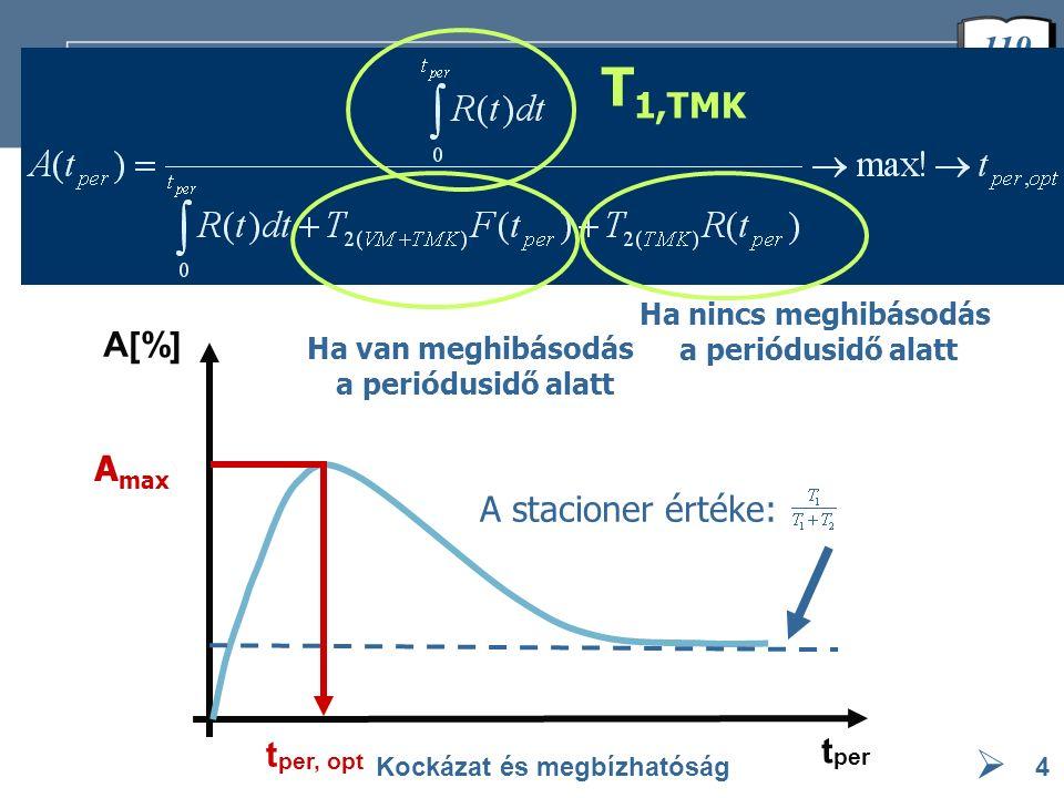  119 Maximális rendelkezésre állás Kockázat és megbízhatóság4 t per t per, opt A[%] A max A stacioner értéke: T 1,TMK Ha van meghibásodás a periódusi