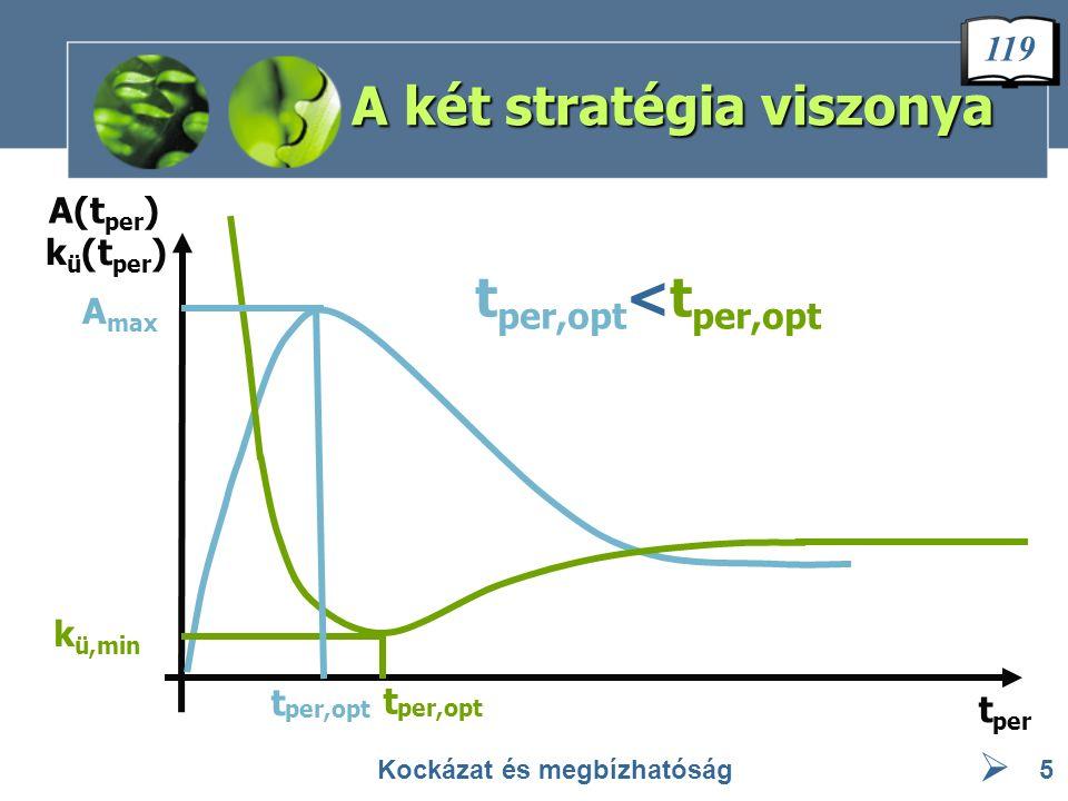 A két stratégia viszonya Kockázat és megbízhatóság5 t per,opt t per A(t per ) k ü (t per ) k ü,min A max t per,opt t per,opt <t per,opt 119