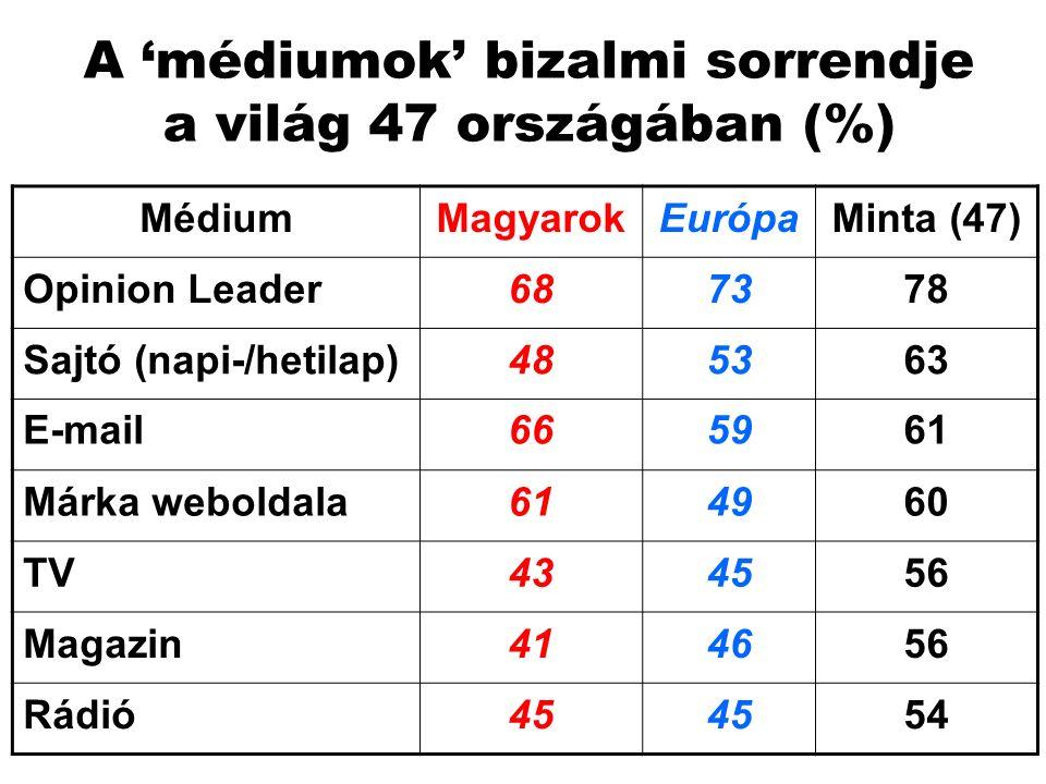 A 'médiumok' bizalmi sorrendje a világ 47 országában (%) MédiumMagyarokEurópaMinta (47) Opinion Leader687378 Sajtó (napi-/hetilap)485363 E-mail665961