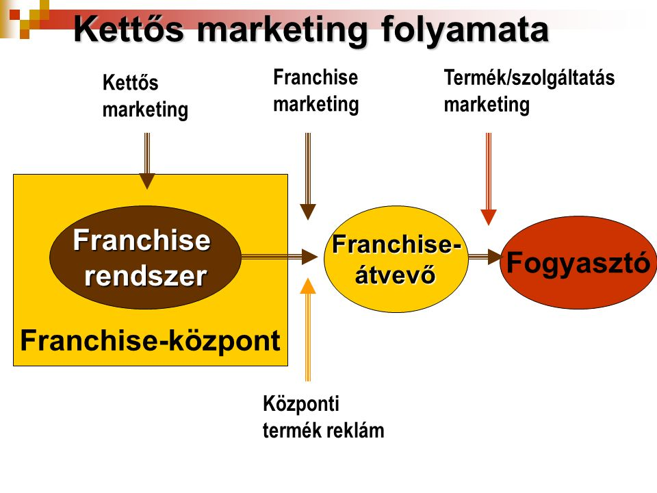 Kettős marketing folyamata FranchiserendszerFranchise-átvevő Fogyasztó Franchise-központ Kettős marketing Franchise marketing Központi termék reklám T