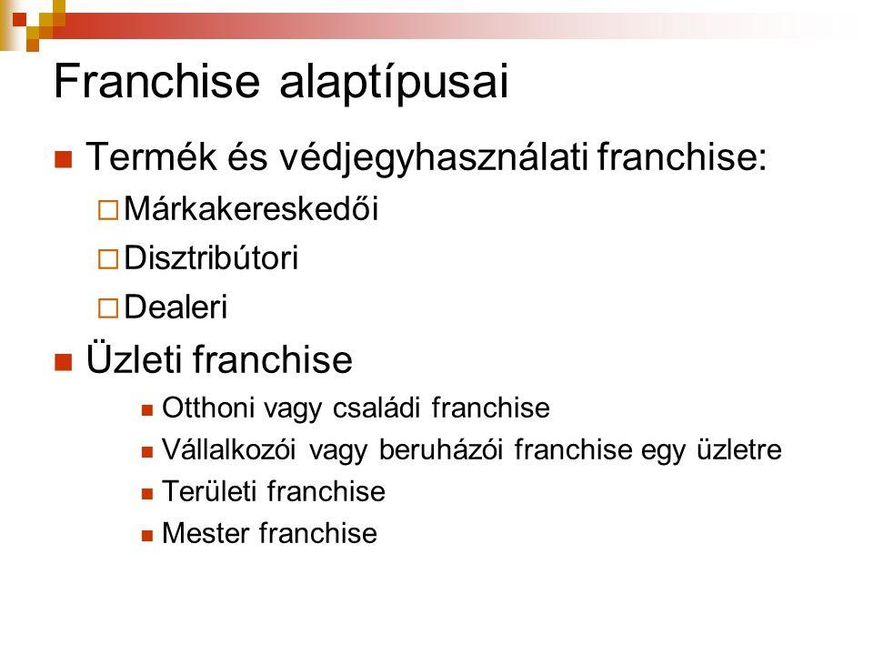 Franchise alaptípusai Termék és védjegyhasználati franchise:  Márkakereskedői  Disztribútori  Dealeri Üzleti franchise Otthoni vagy családi franchi