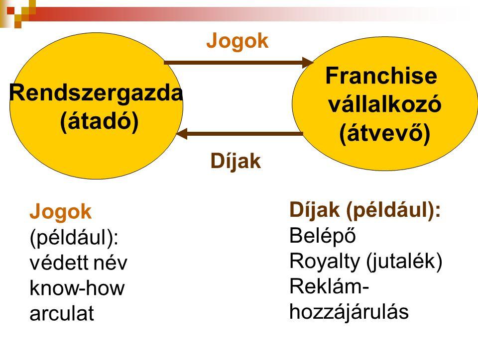 Jogok (például): védett név know-how arculat Rendszergazda (átadó) Franchise vállalkozó (átvevő) Jogok Díjak Díjak (például): Belépő Royalty (jutalék)